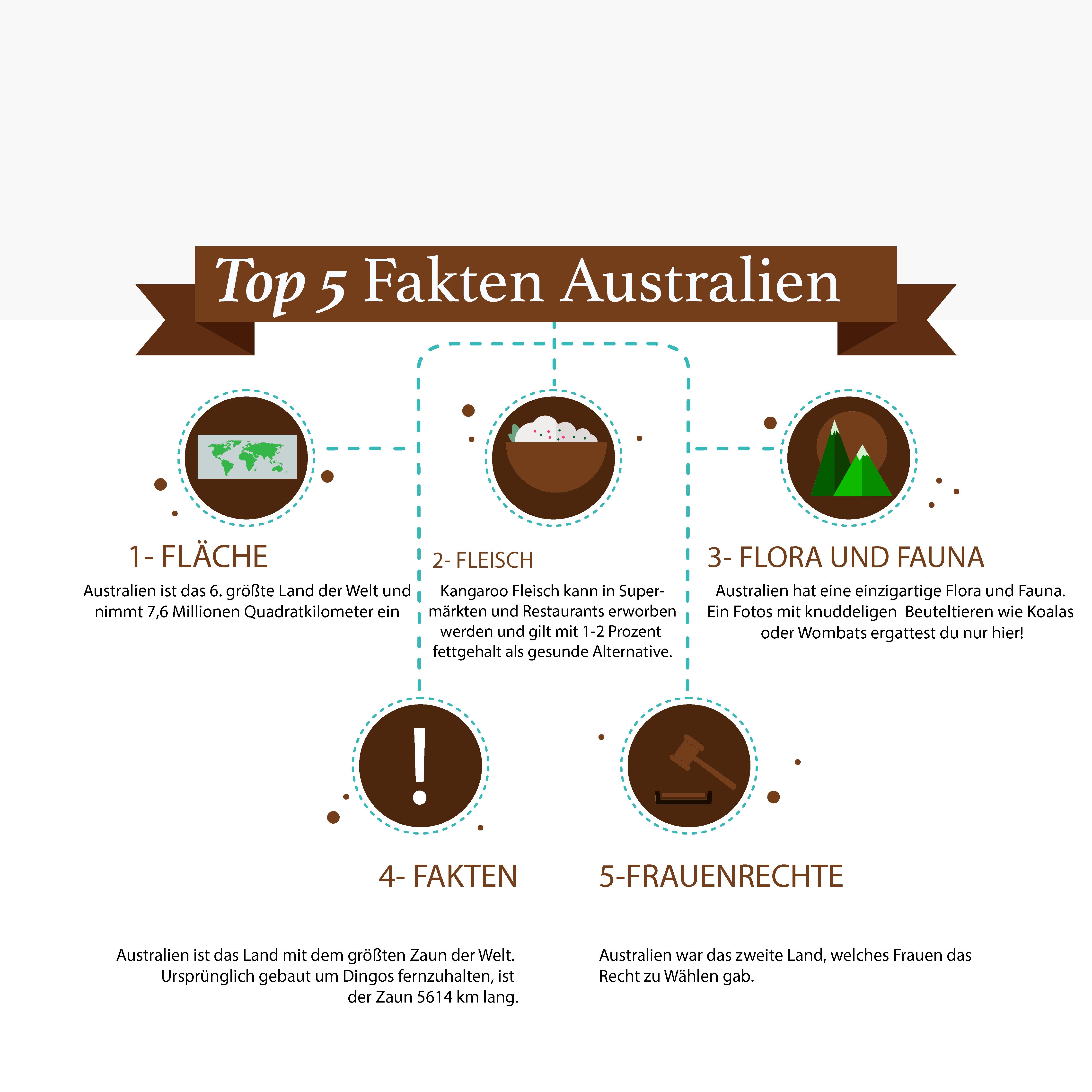 Top 5 Fakten Australien