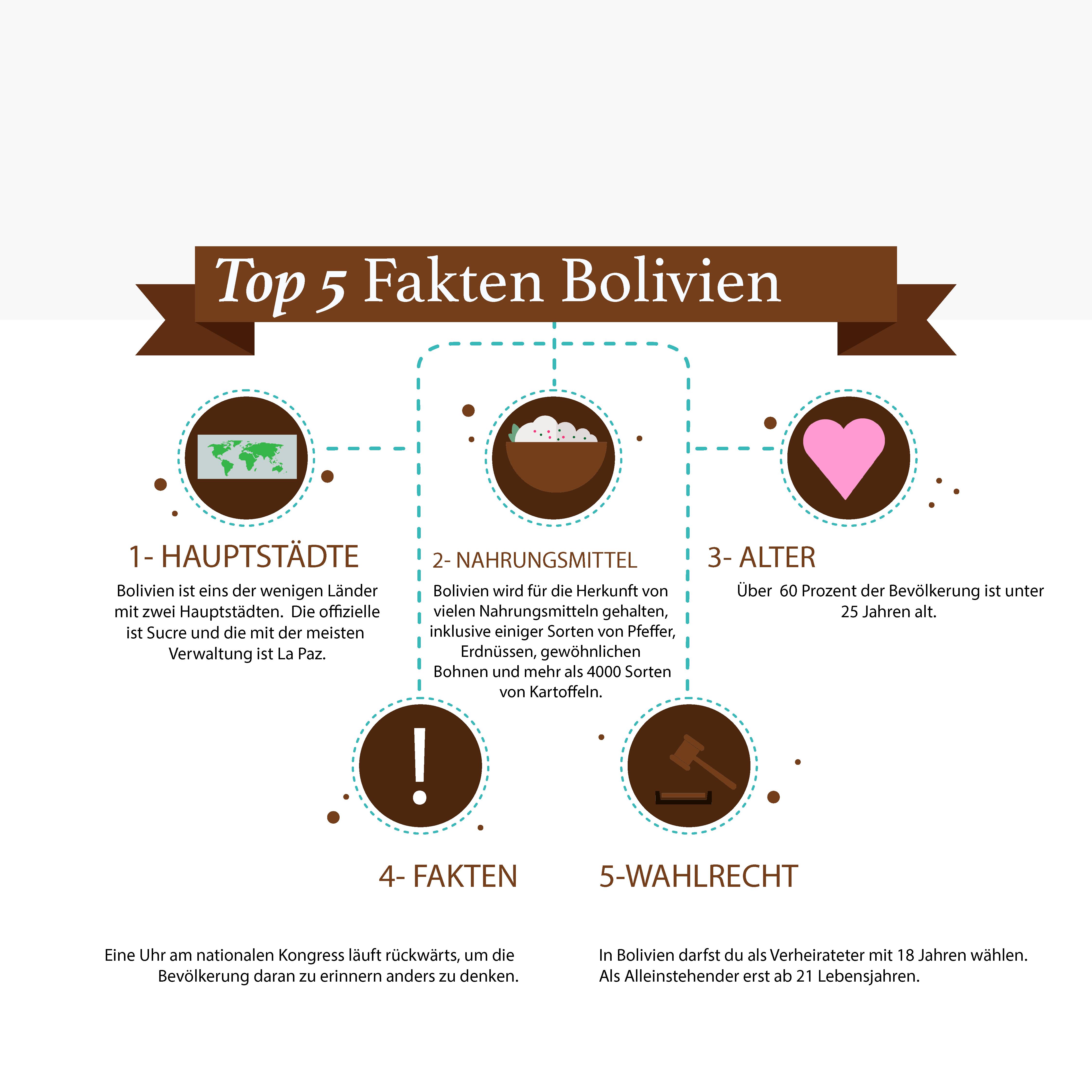 Top 5 Fakten Bolivien