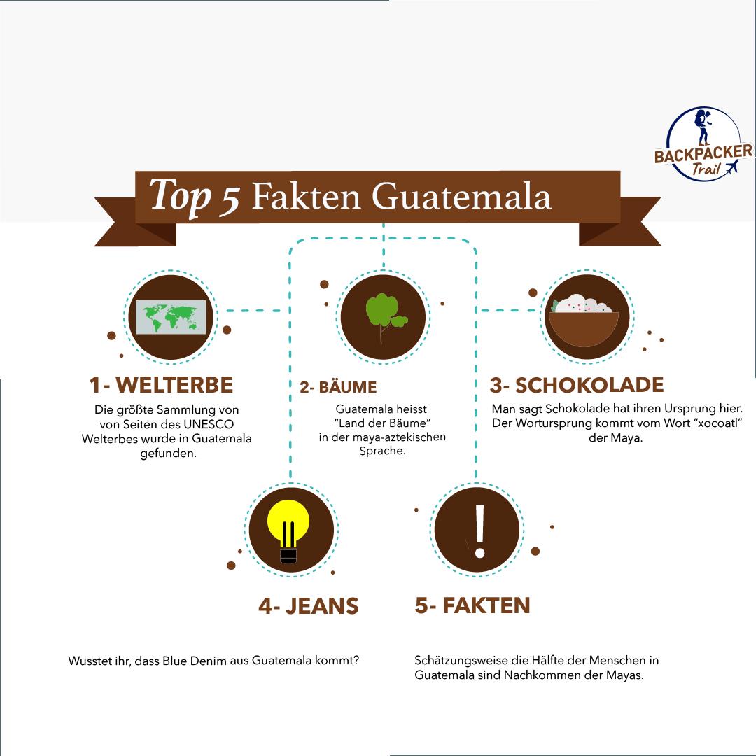 Top 5 Fakten Guatemala