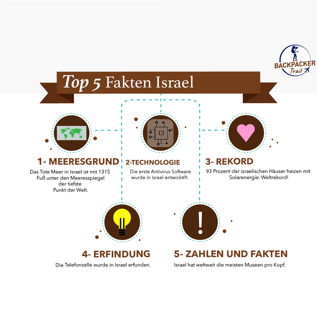Top 5 Fakten Israel