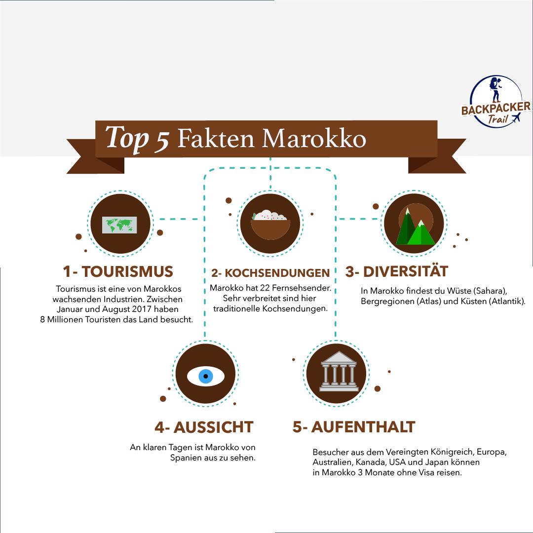 Top 5 Fakten Marokko