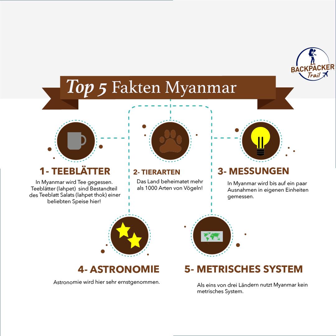 Top 5 Fakten Myanmar