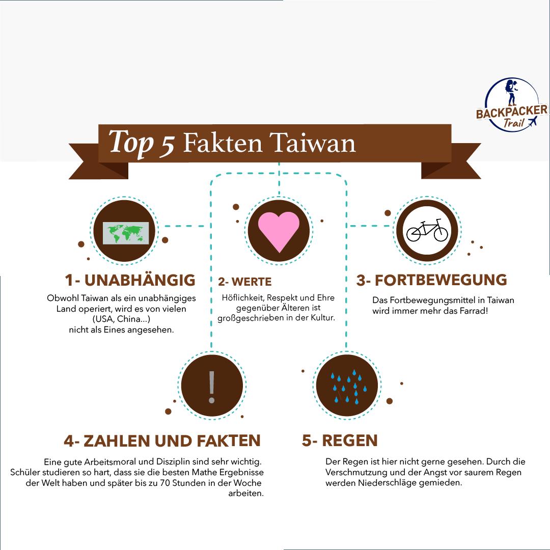 Top 5 Fakten Taiwan