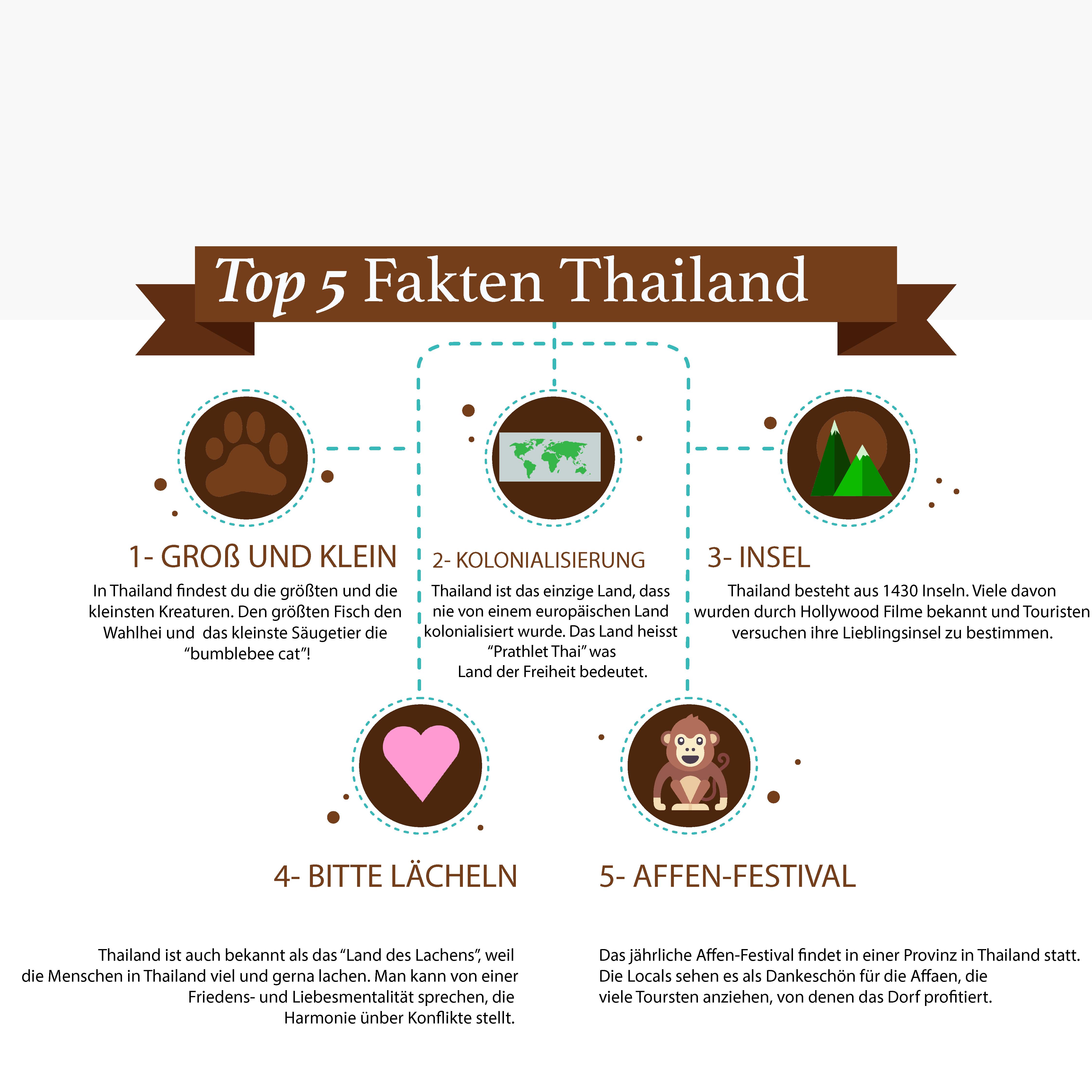 Top 5 Fakten Thailand