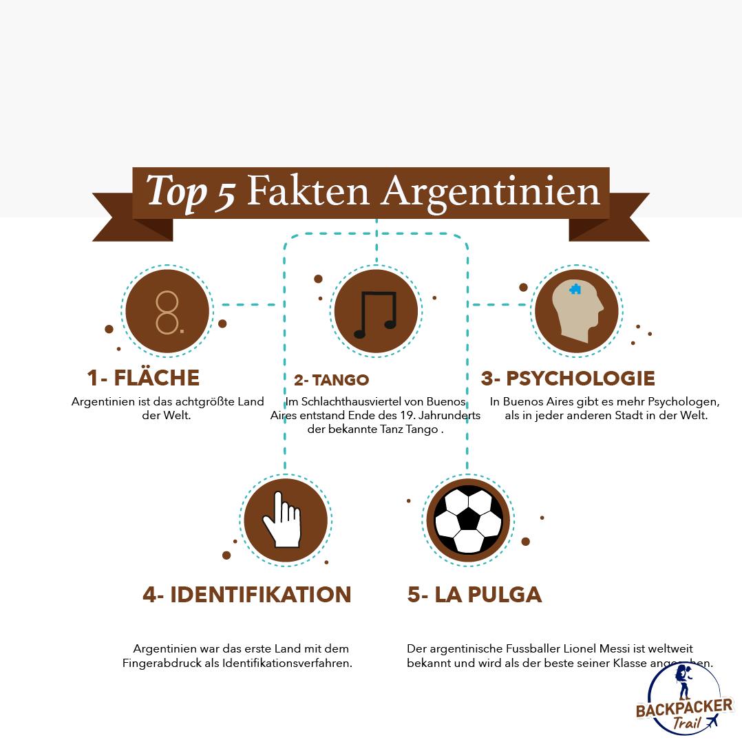 Top 5 Fakten Argentinien