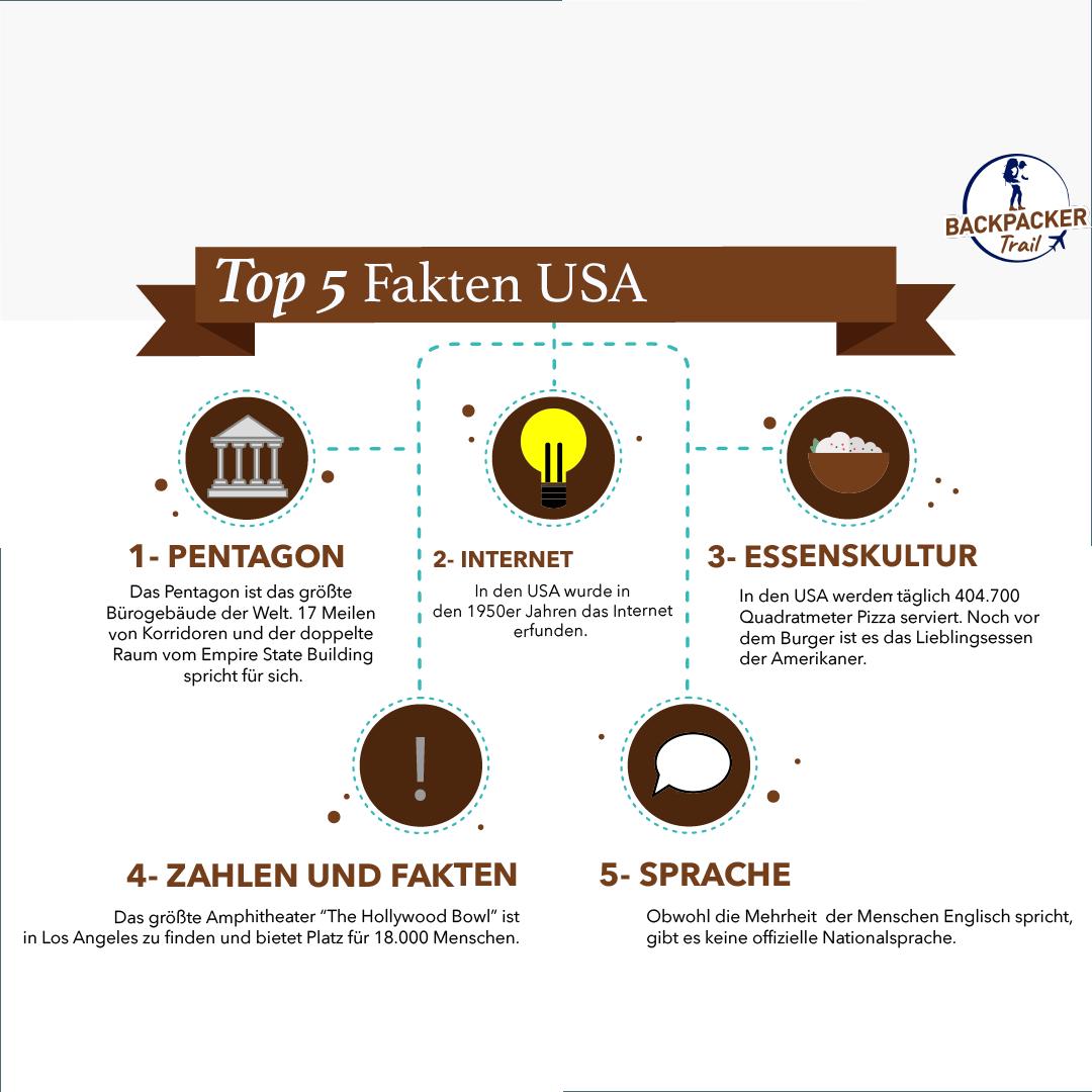 Top 5 Fakten USA