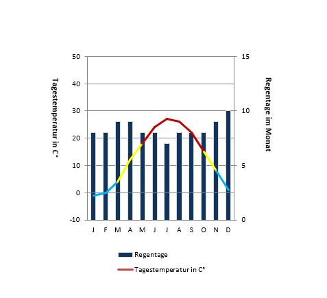 Toronto_klima